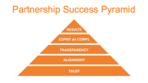 Partnership Success Pyramid